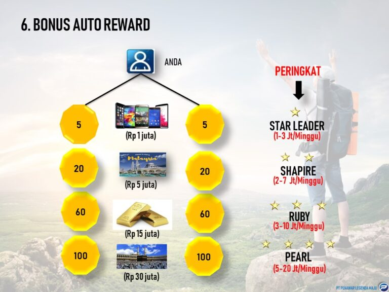 15. Point Bonus AutoReward